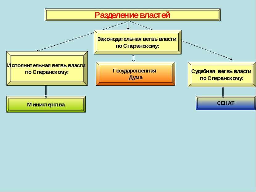 Разделение властей Исполнительная ветвь власти по Сперанскому: Законодательна...