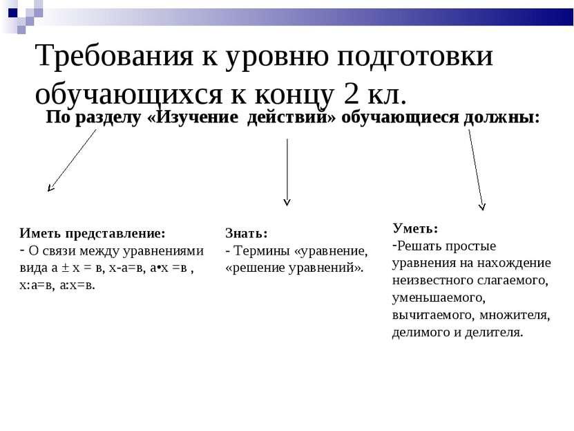 Требования к уровню подготовки обучающихся к концу 2 кл. По разделу «Изучение...