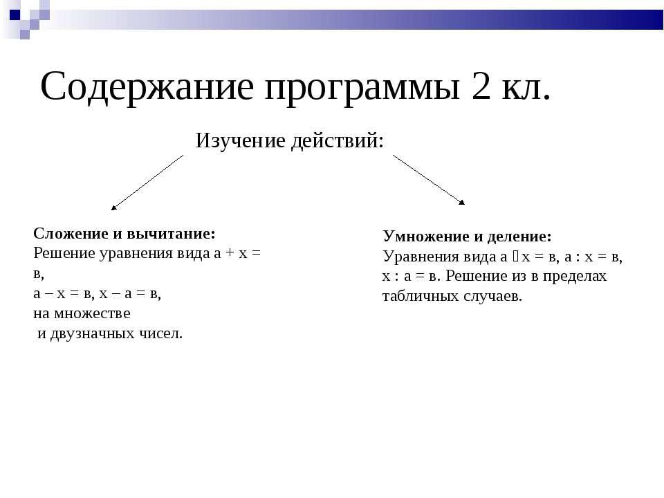 Содержание программы 2 кл. Изучение действий: Сложение и вычитание: Решение у...