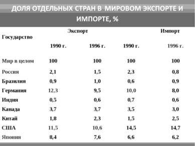 Государство Экспорт Импорт 1990 г. 1996 г. 1990 г. 1996 г. Мир в целом 100 10...