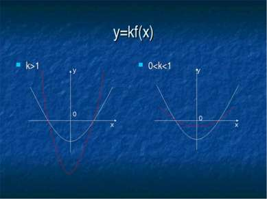 y=kf(x) k>1 0