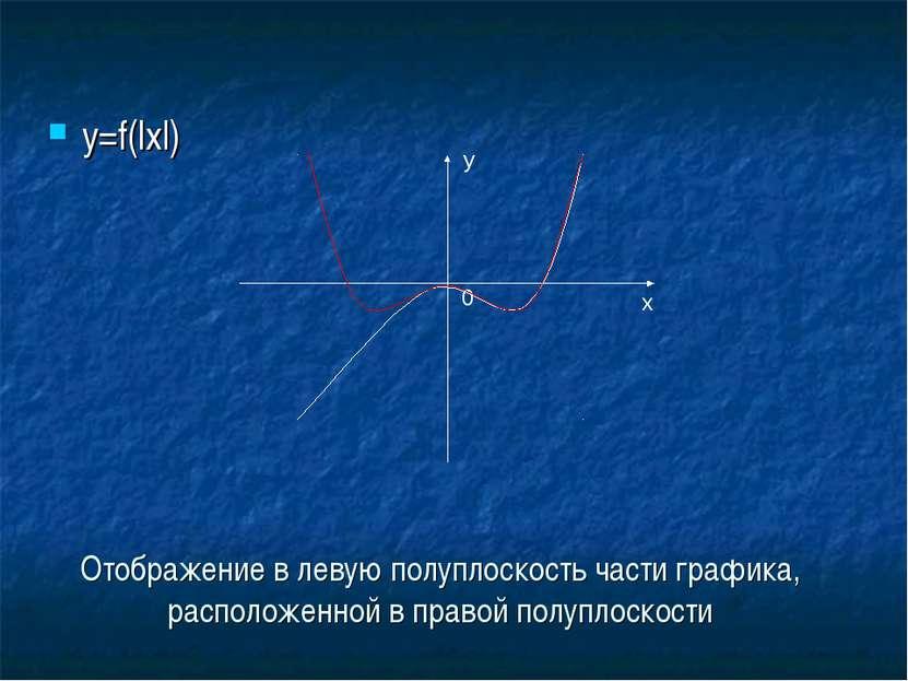 Отображение в левую полуплоскость части графика, расположенной в правой полуп...