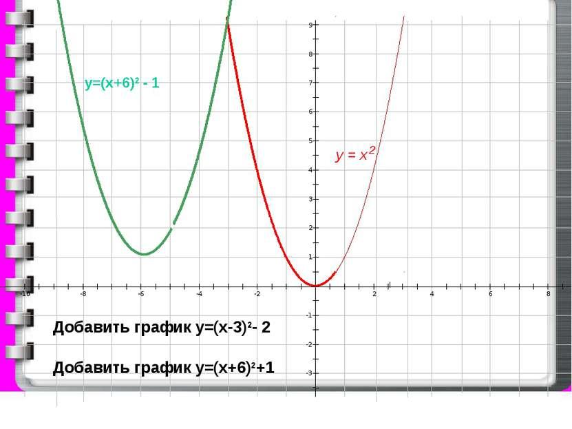 4-x 3 ч 2 график