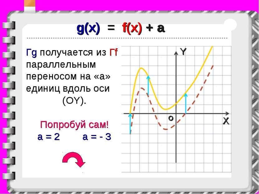 g(x) = f(x) + a Гg получается из Гf параллельным переносом на «a» единиц вдол...