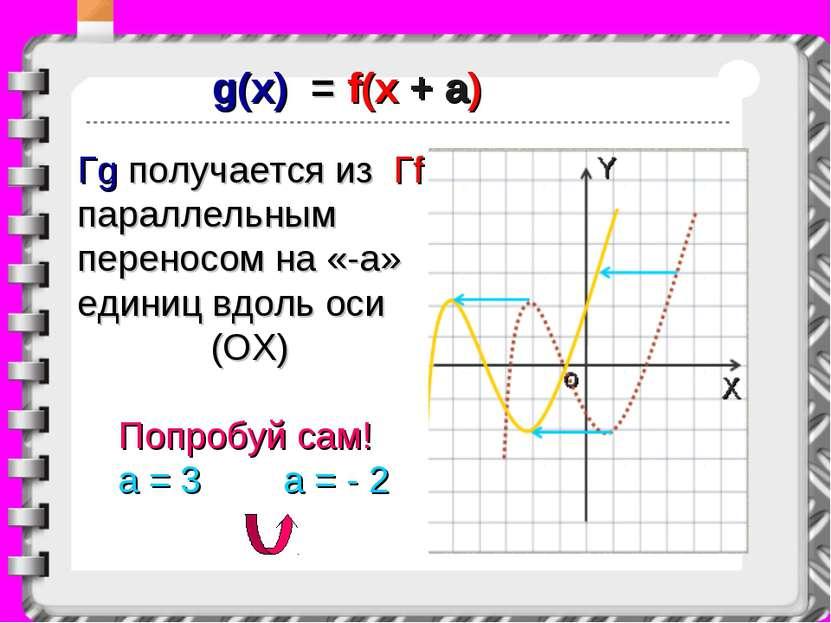 g(x) = f(x + a) Гg получается из Гf параллельным переносом на «-a» единиц вдо...