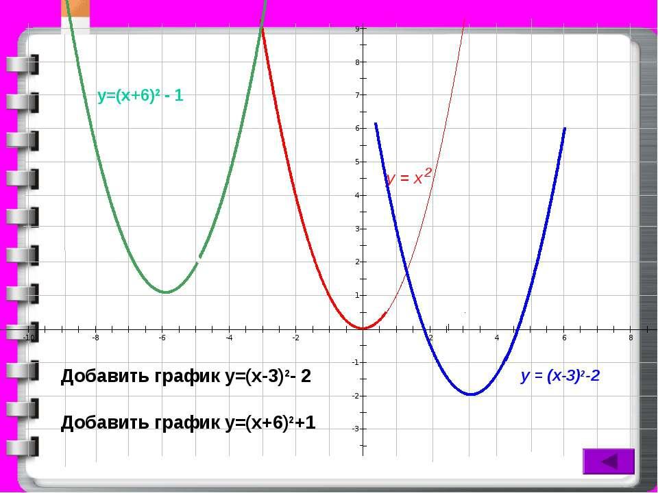 9 8 7 6 5 4 3 2 1 -1 -2 -3 -10 -8 -6 -4 -2 2 4 6 8 у = х 2 у = (х-3)2-2 Добав...