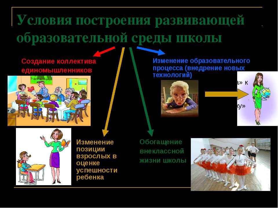Условия построения развивающей образовательной среды школы Создание коллектив...