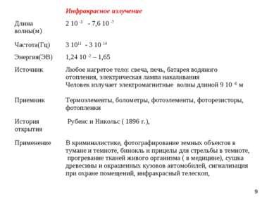 *  Инфракрасное излучение Длина волны(м) 2 10 -3 - 7,6 10 -7 Частота(Гц) 3 1...