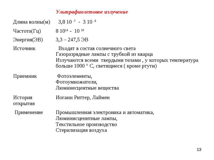 *  Ультрафиолетовое излучение Длина волны(м) 3,8 10 -7 - 3 10 -9 Частота(Гц)...