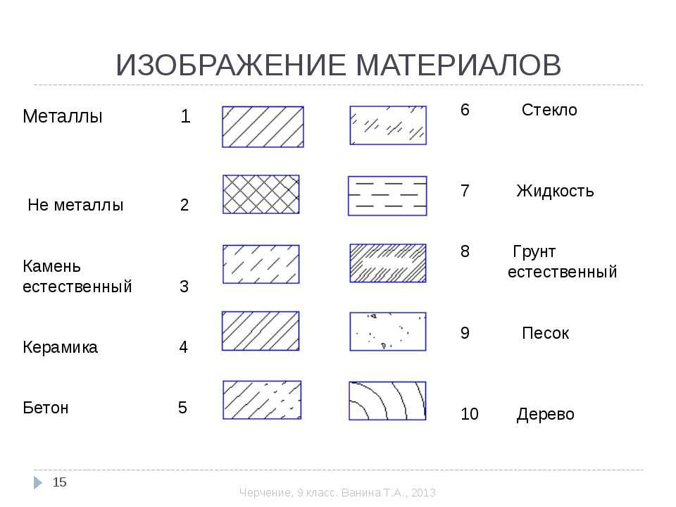 Металлы 1 Не металлы 2 Камень естественный 3 Керамика 4 Бетон 5 6 Стекло 7 Жи...