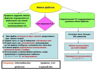 Имена файлов. Правила задания имени файлов определяются файловой системой и с...