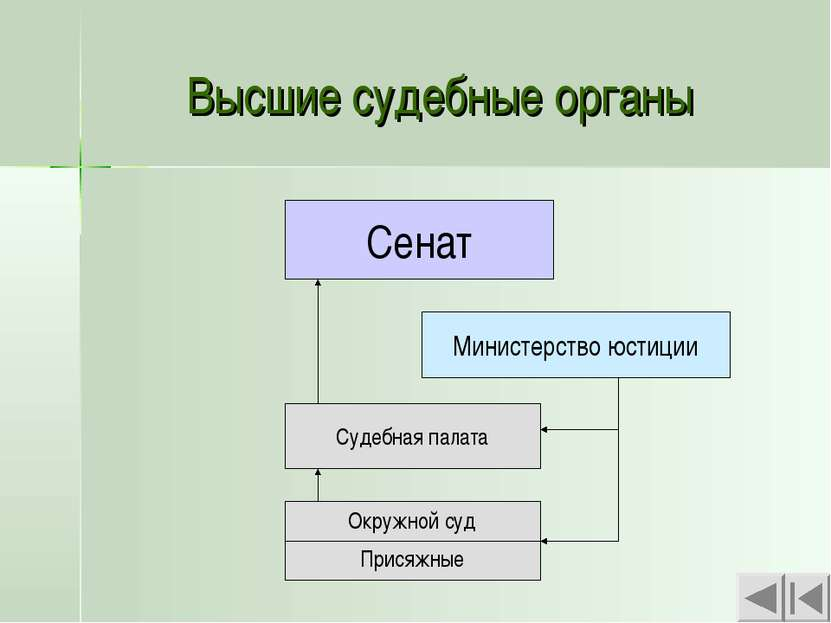 Высшие судебные органы Сенат Министерство юстиции Судебная палата Окружной су...