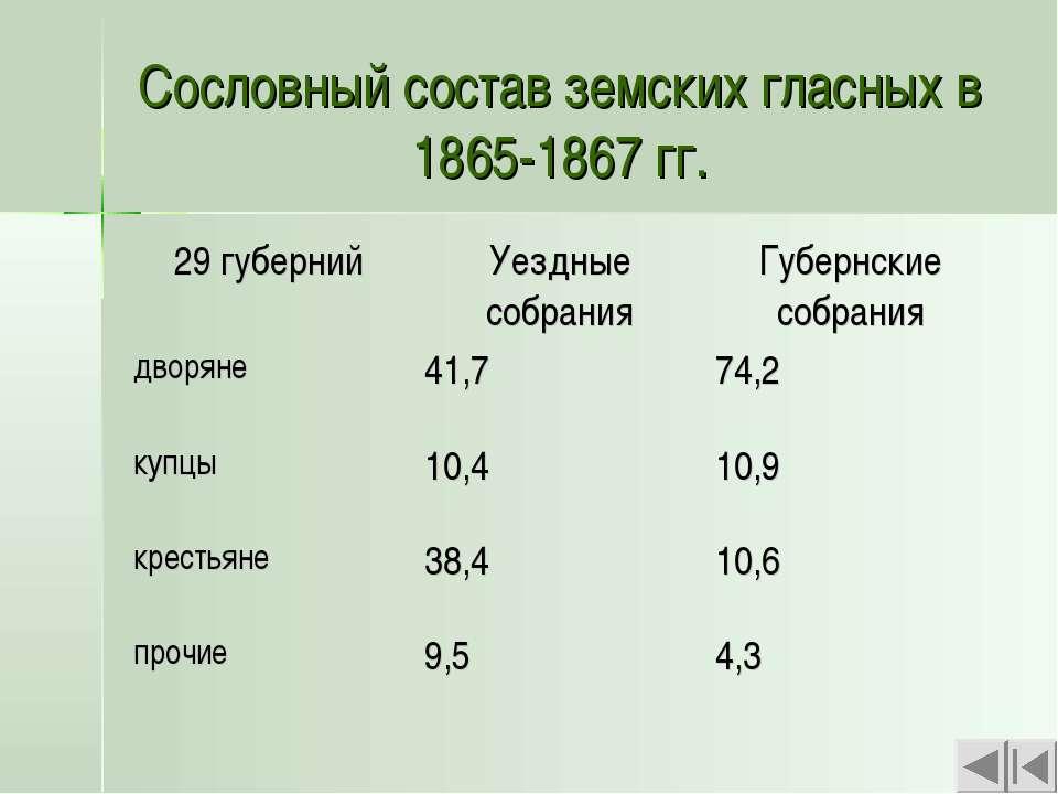 Сословный состав земских гласных в 1865-1867 гг.
