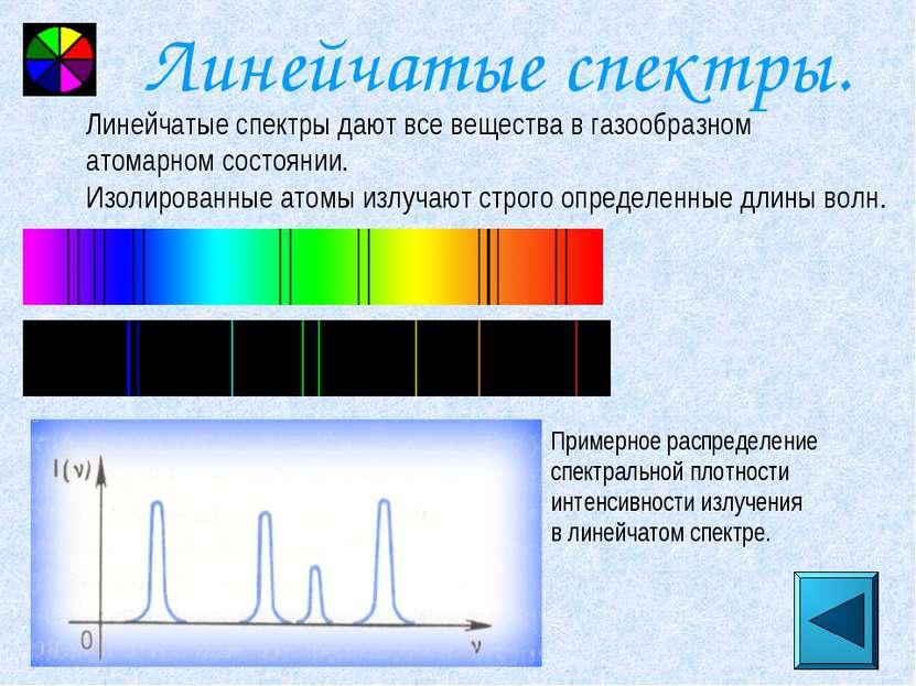 Линейчатые спектры. Примерное распределение спектральной плотности интенсивно...