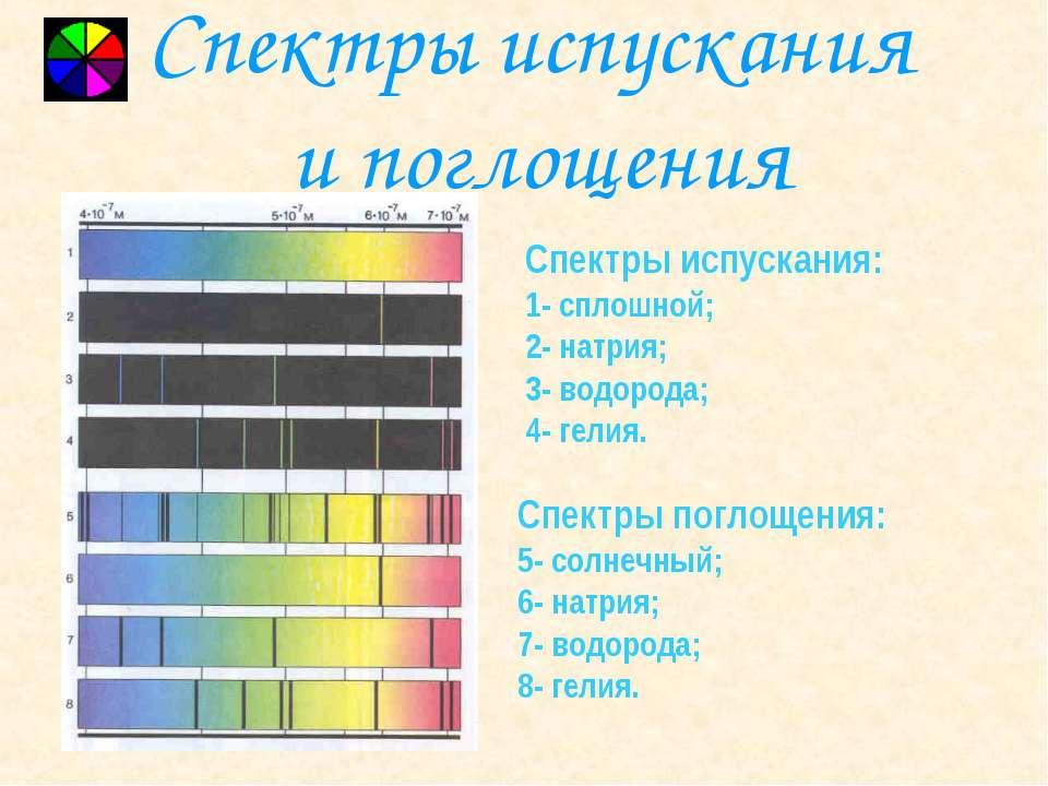 Спектры испускания и поглощения Спектры испускания: 1- сплошной; 2- натрия; 3...