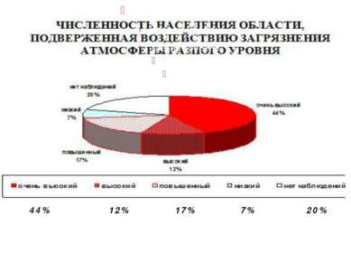 44% 12% 17% 7% 20%