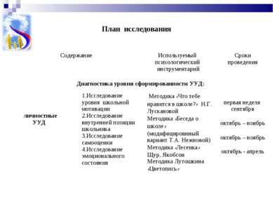 План исследования Содержание Используемый психологический инструментарий Срок...
