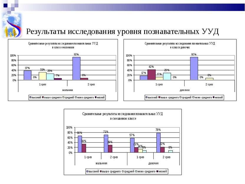 Результаты исследования уровня познавательных УУД