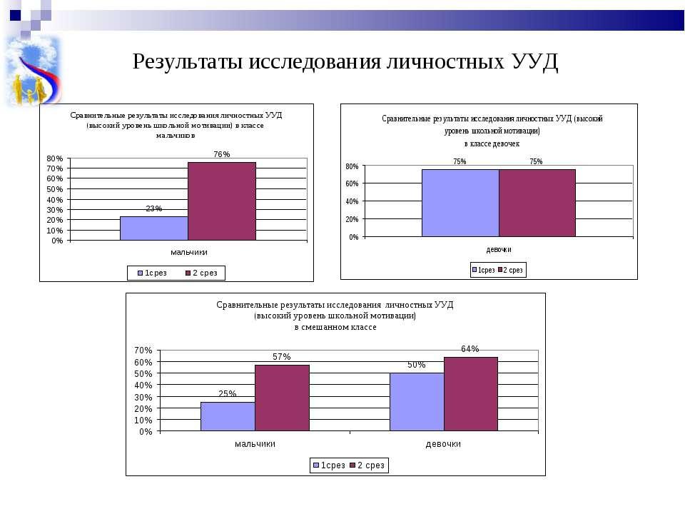 Результаты исследования личностных УУД