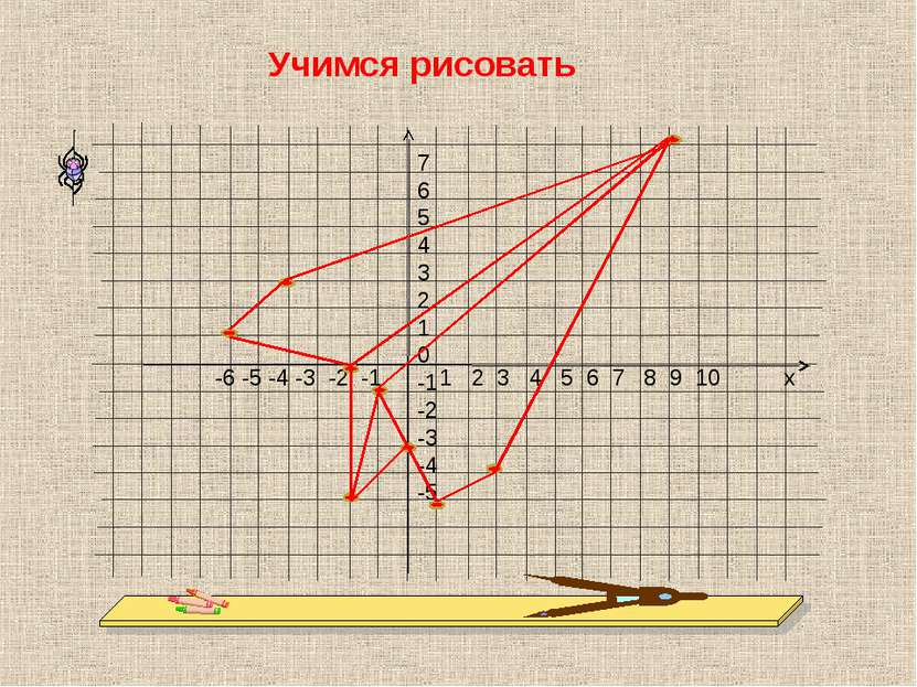 7 6 5 4 3 2 1 0 -1 -2 -3 -4 -5 -6 -5 -4 -3 -2 -1 1 2 3 4 5 6 7 8 9 10 х Учимс...
