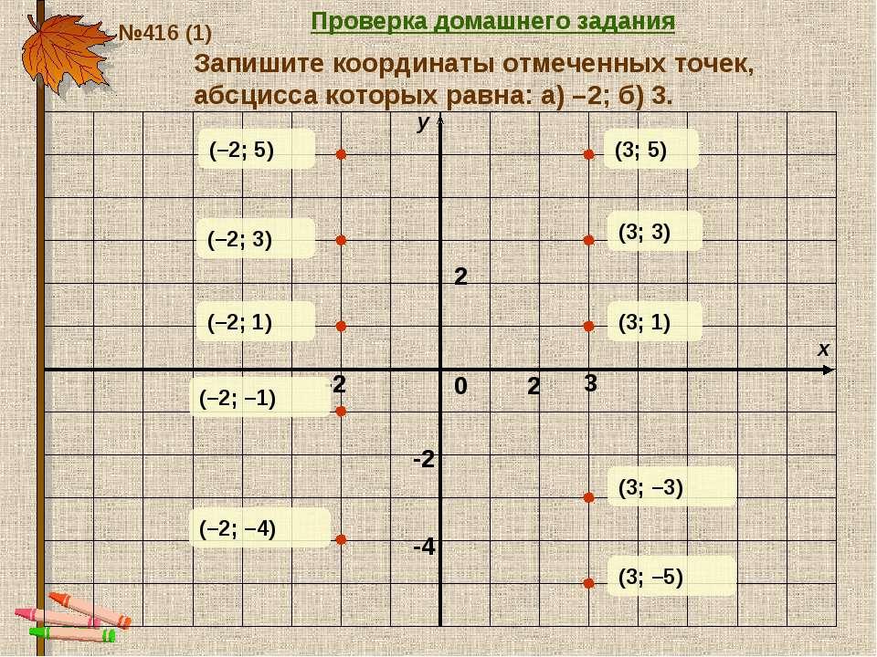 Запишите координаты отмеченных точек, абсцисса которых равна: а) –2; б) 3. -2...