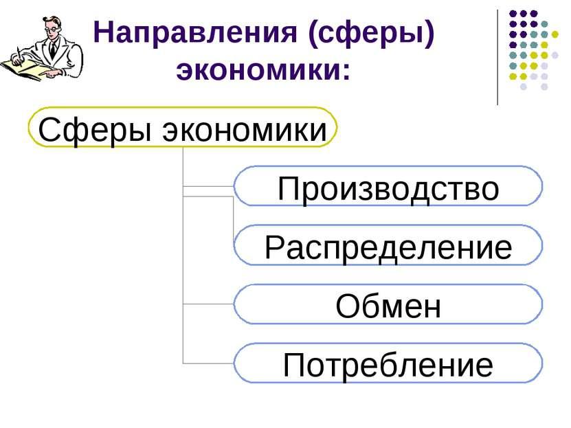 Направления (сферы) экономики: