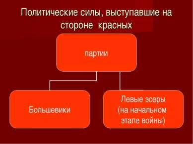 Политические силы, выступавшие на стороне красных