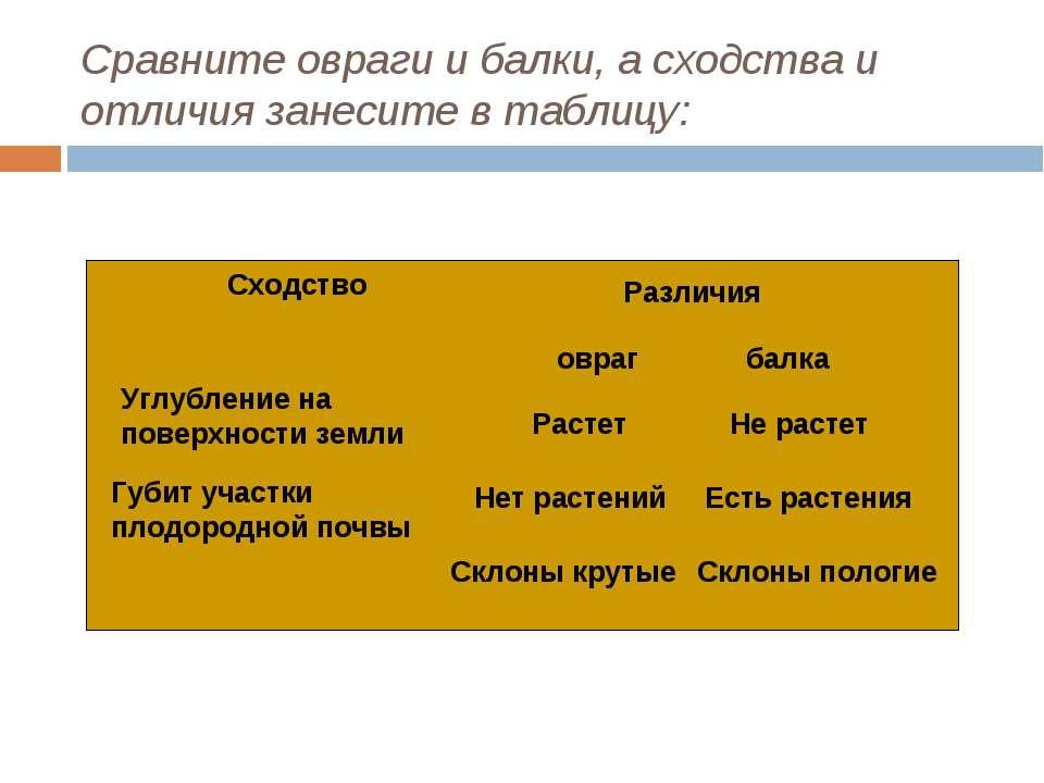 Сравните овраги и балки, а сходства и отличия занесите в таблицу: Сходство Ра...