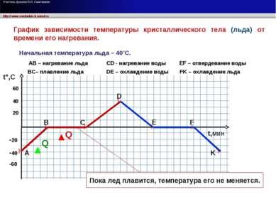 t°,C t,мин 20 40 60 -20 -40 -60 График зависимости температуры кристаллическо...