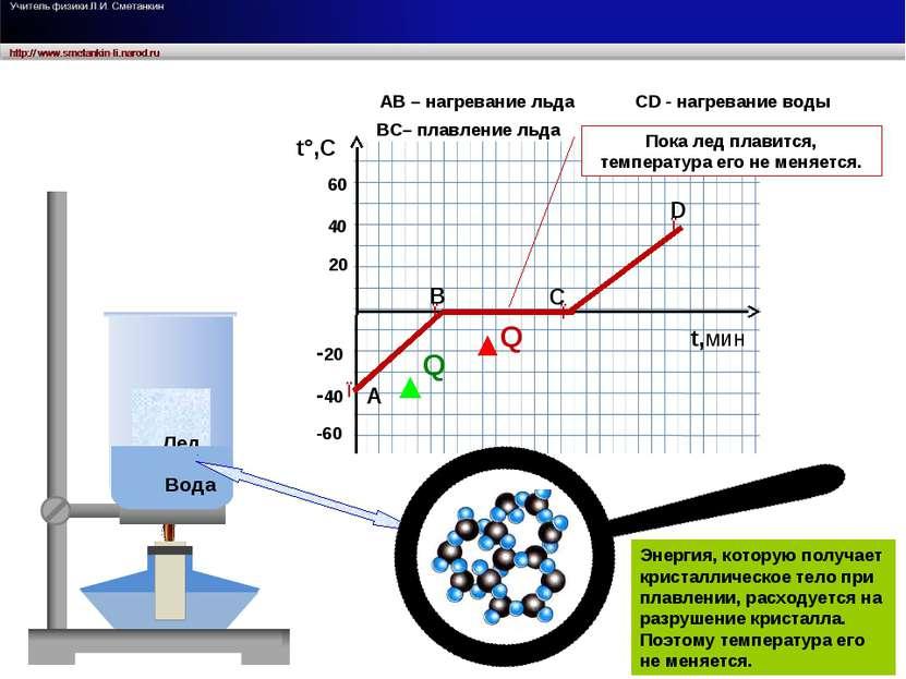Лед Вода t°,C t,мин 20 40 60 -20 -40 -60 ● А D C B АB – нагревание льда ВС– п...