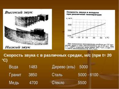 Скорость звука с в различных средах, м/с (при t= 20 °С) Вода 1483 Дерево (ель...
