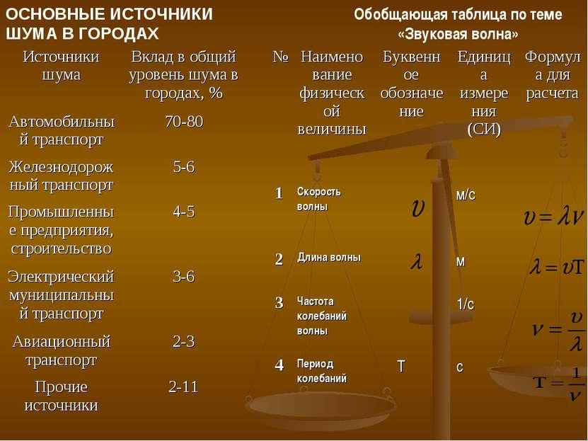ОСНОВНЫЕ ИСТОЧНИКИ ШУМА В ГОРОДАХ Обобщающая таблица по теме «Звуковая волна»...