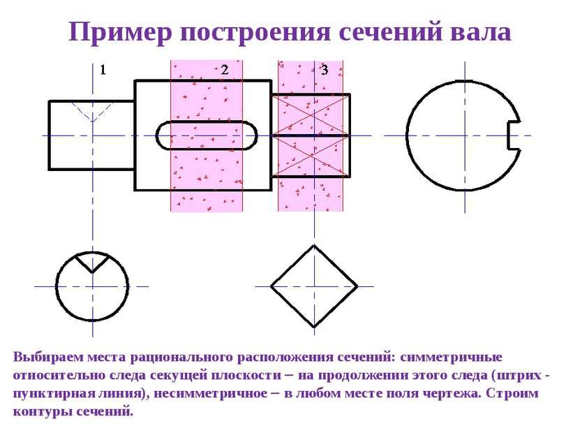 Выбираем места рационального расположения сечений: симметричные относительно ...