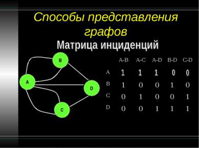 Способы представления графов B A C D A-B A-C A-D B-D C-D A B 1 0 0 1 0 C 0 1 ...