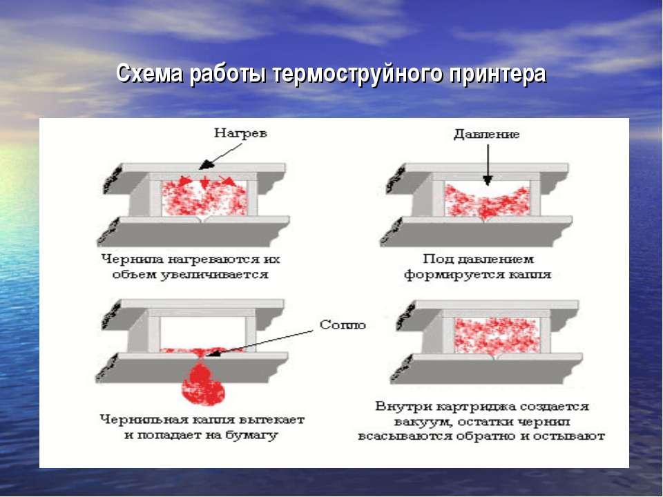 Схема работы термоструйного принтера