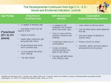 The Developmental Continuum from Age 2 ½ - 3 ½ : Social and Emotional Indicat...