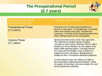 The Preoperational Period (2-7 years) Developmental Stage & Approximate Age C...