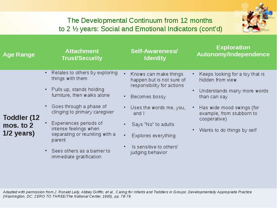 The Developmental Continuum from 12 months to 2 ½ years: Social and Emotional...