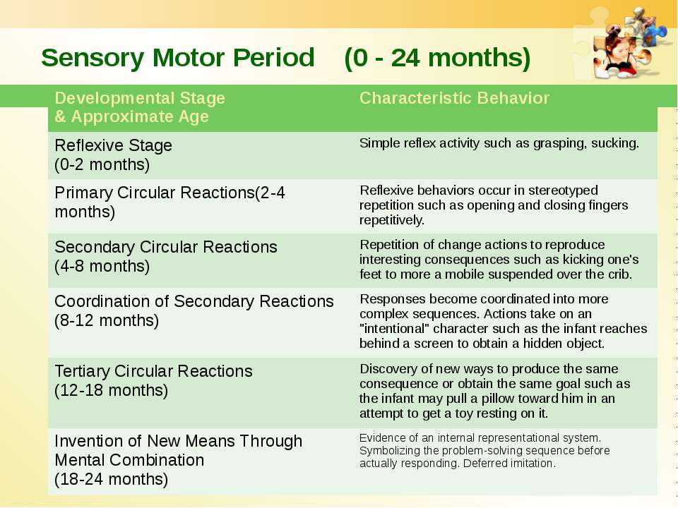 Sensory Motor Period (0 - 24 months) Developmental Stage & Approximate Age Ch...