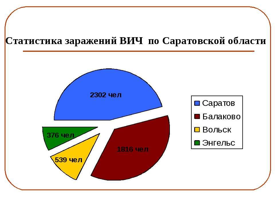 Статистика заражений ВИЧ по Саратовской области