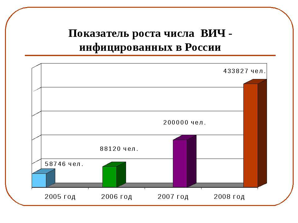 Показатель роста числа ВИЧ - инфицированных в России