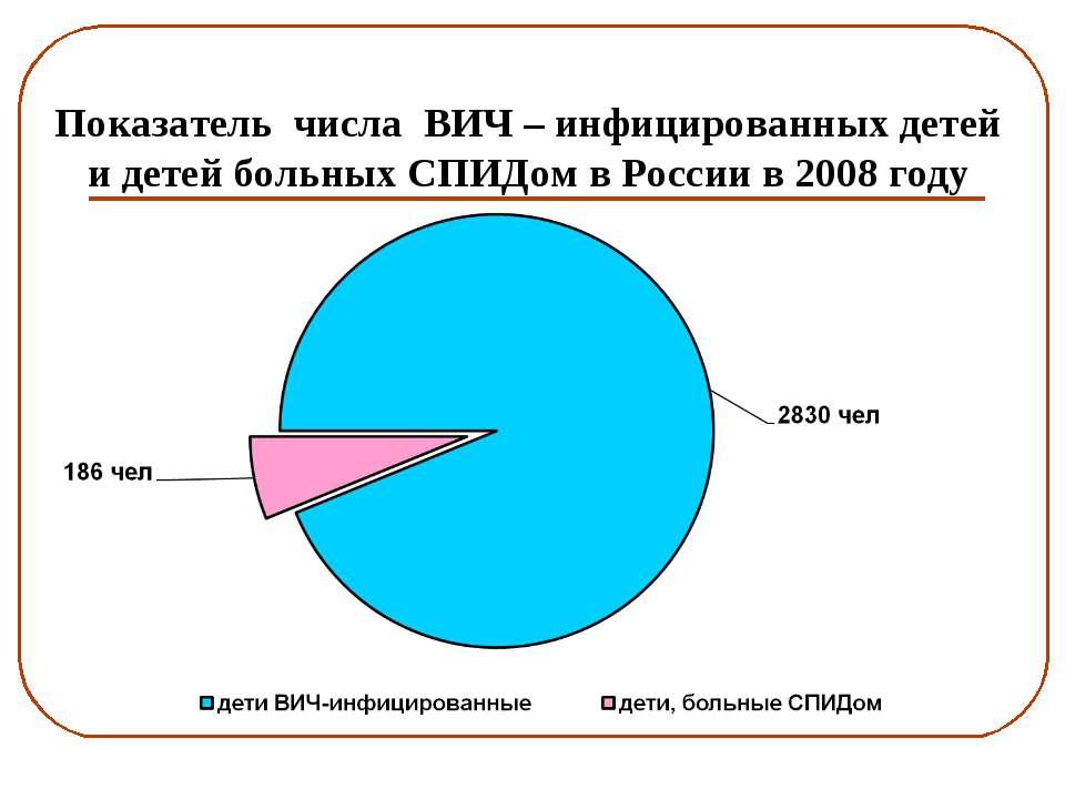 Показатель числа ВИЧ – инфицированных детей и детей больных СПИДом в России в...
