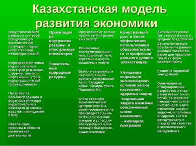 Казахстанская модель развития экономики