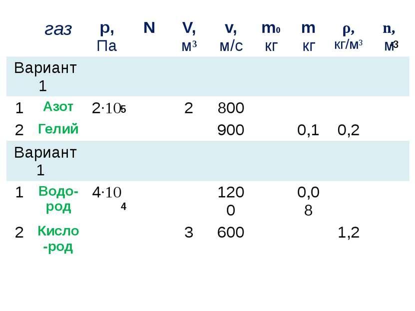 5 -3 4 газ р, Па N V, м³ v, м/с m0 кг m кг ρ, кг/м³ n, м Вариант 1 1 Азот 2·1...