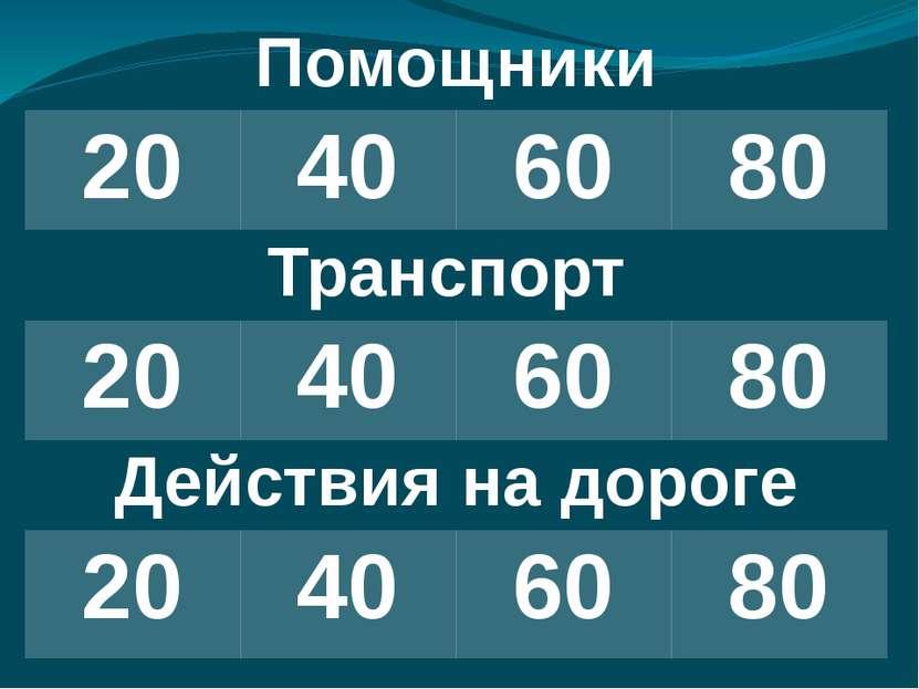Помощники 20 40 60 80 Транспорт 20 40 60 80 Действия на дороге 20 40 60 80