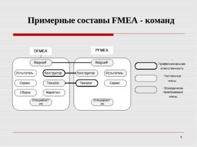 Примерные составы FМEA - команд *