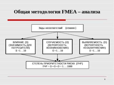 Общая методология FМEA – анализа *