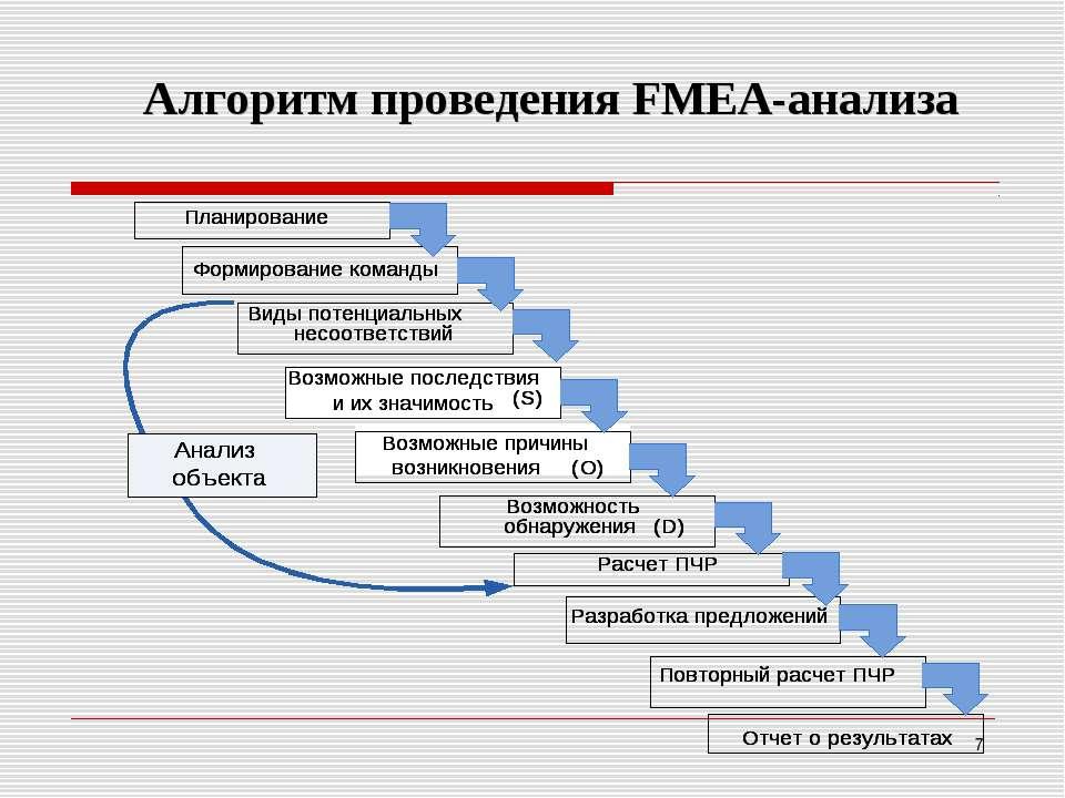 Алгоритм проведения FМEA-анализа *