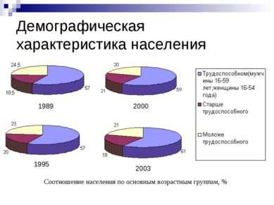 Демографическая характеристика населения Соотношение населения по основным во...