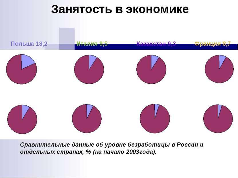 Польша 18,2 Италия 9,5 Казахстан 9,3 Франция 8,7 Россия 8,5 Германия 7,9 Япон...